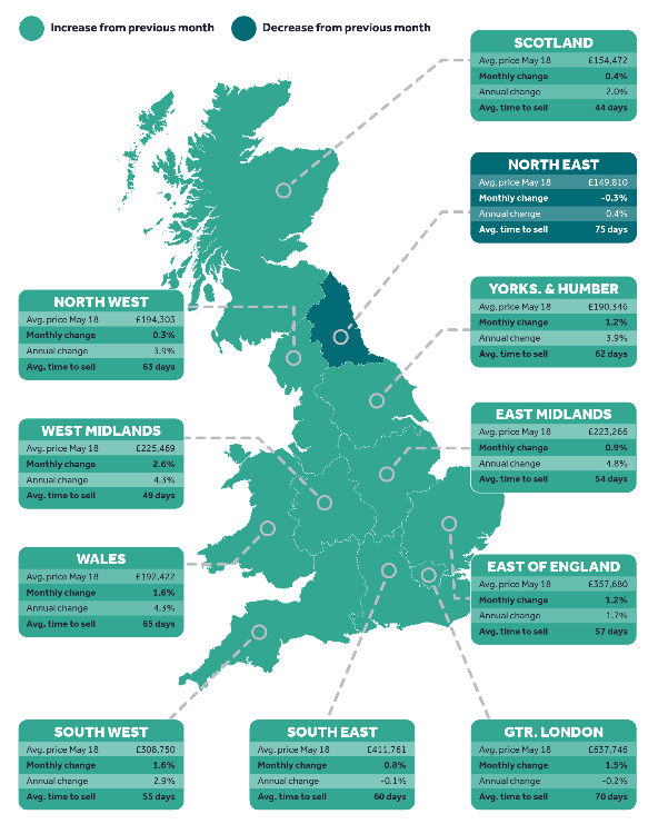 House Price Index - May 2018 Highlights