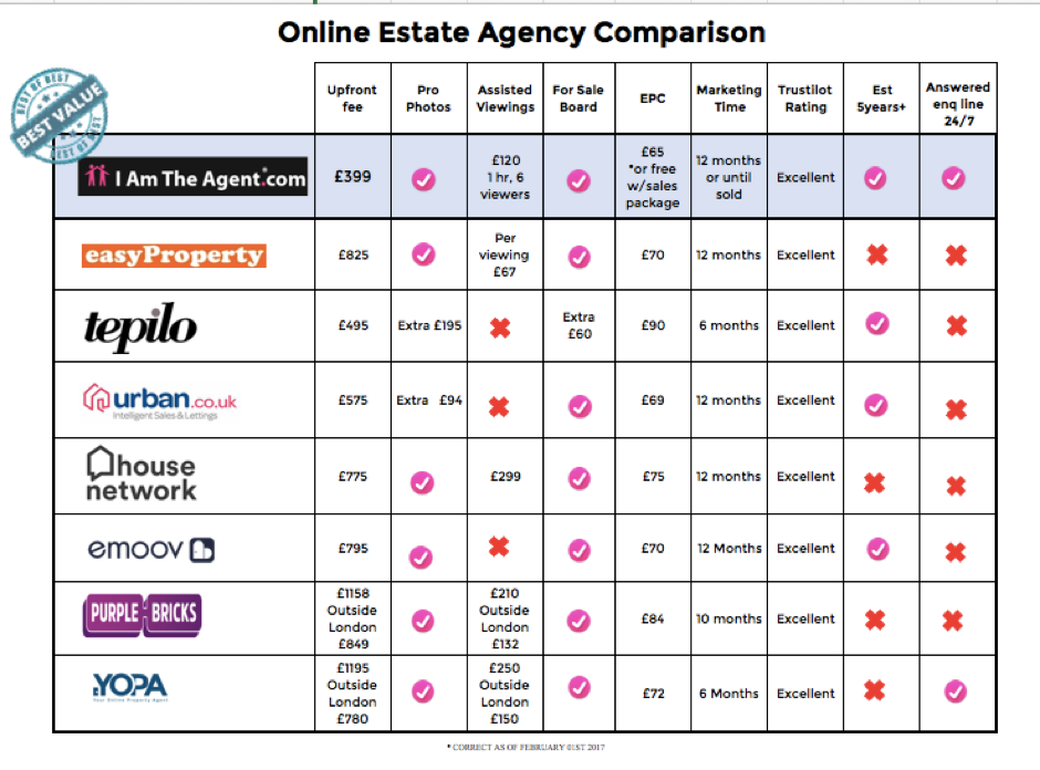Online Estate Agents Comparison Table